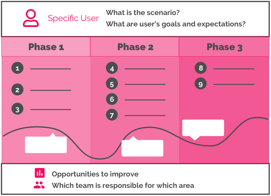 Why you need to know what a  Learning Journey Map is